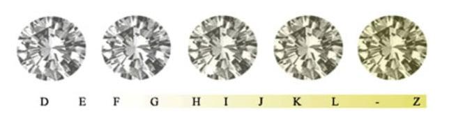 Couleur du diamant